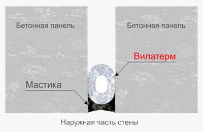 Герметизация стыка колец колодца